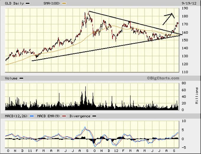Форекс график золото