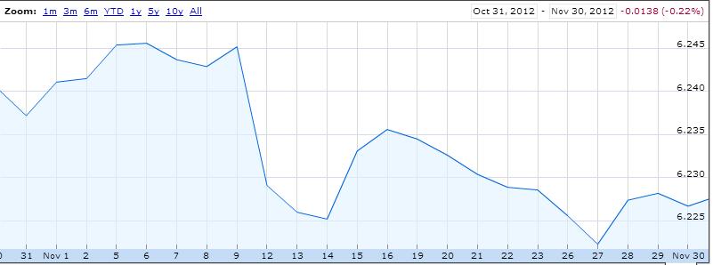 График курса юань к доллару