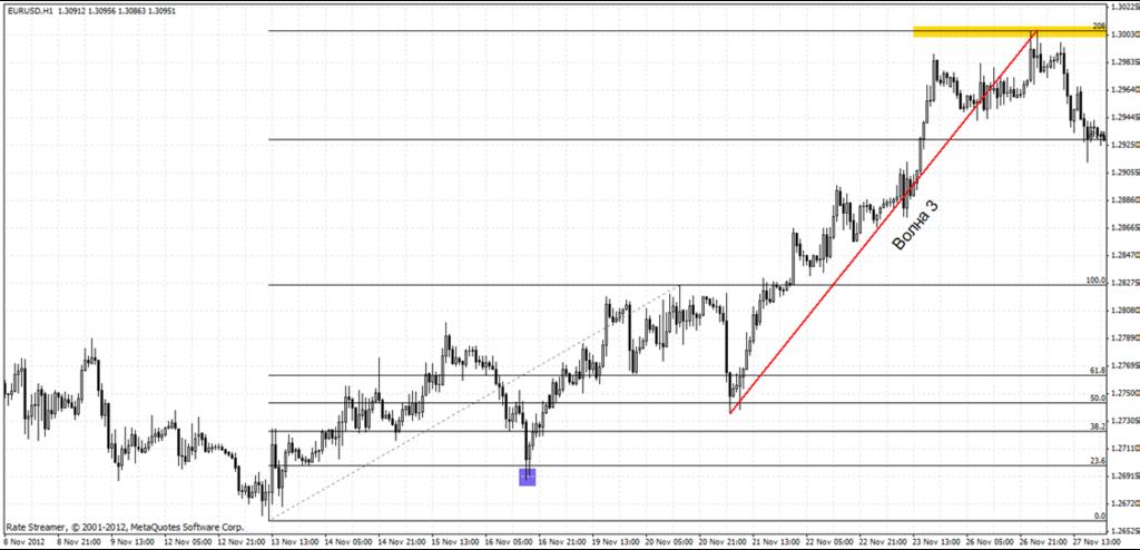 Уловить волны на forex торговля золота на бирже