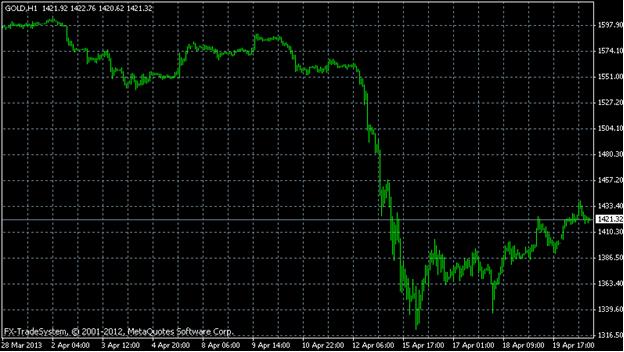 Модели валютного рынка