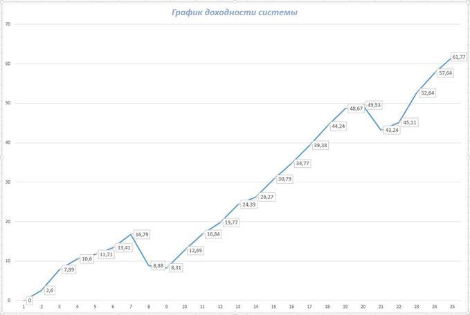 График доходности системы