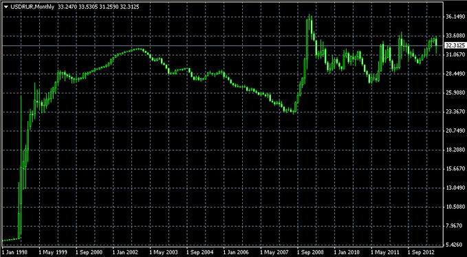 Реальный курс доллар-рубль