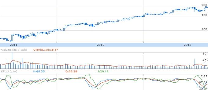 Динамика курса акций Visa Inc.