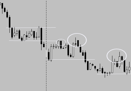 Forex Fractal Trading: Fractals in Downtrend