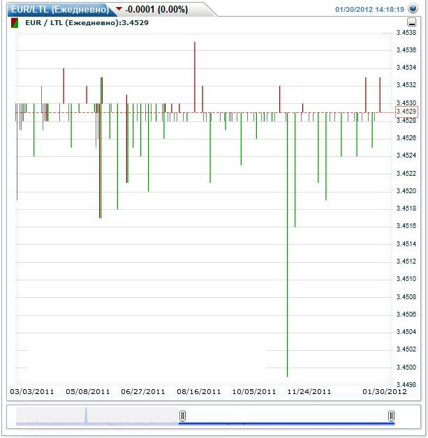 Курс евро втб на сегодня