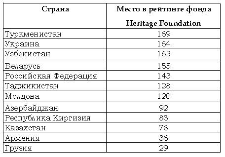 Heritage foundation какое место в рейтинге