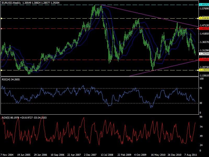 Forex индикатор тренда