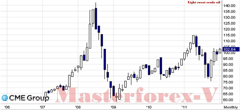 Экспорт нефти опционы торговля от уровней бинарные опционы