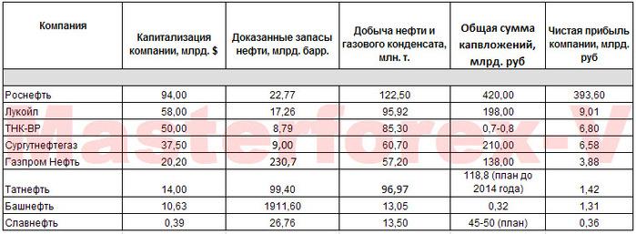 Нефть в России – основные игроки рынка
