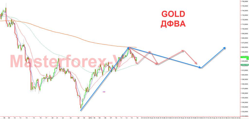 Форекс золото форум рынки форекс обзор