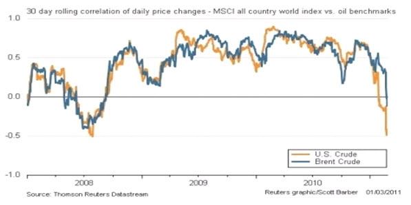 без (гальванического корреляция цен на золото и нефть Цене