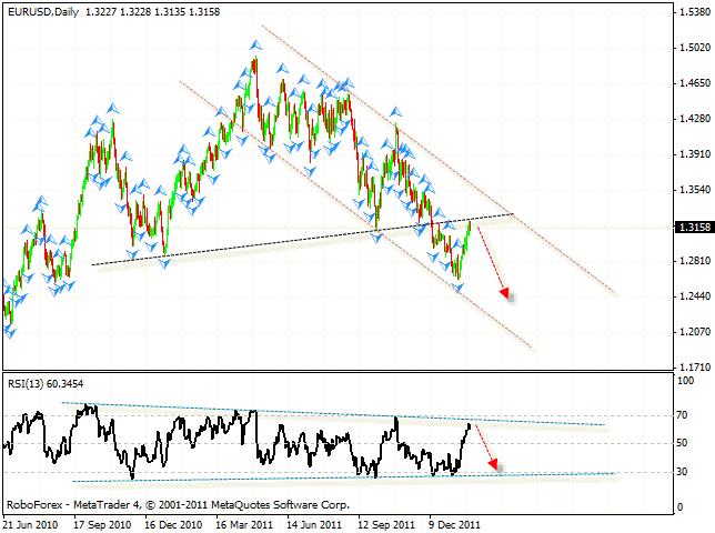 Прогноз евро доллар робофорекс forex osma indicator