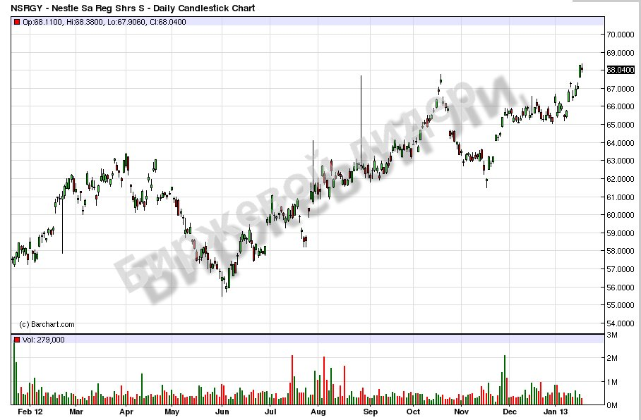 nestle demographic trend Nestle india limited sales, revenue, net income and eps compound annual growth rate change trend.