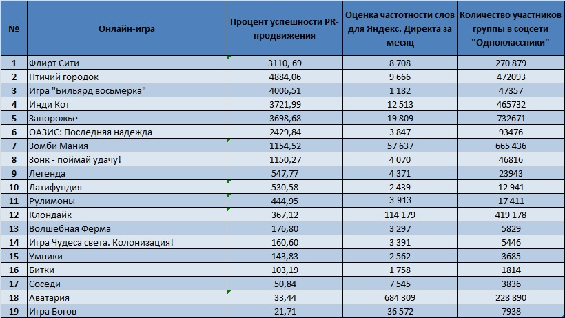 reyting-onlayn-igr-po-kolichestvu-igrokov-onlayn