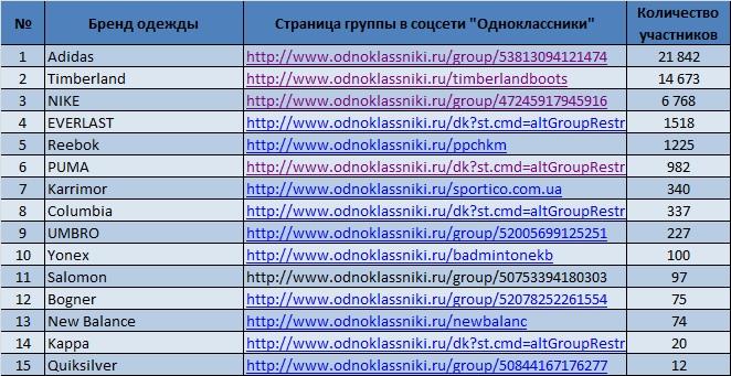 eb3108ab0eb Для определения популярности различных брендов спортивной одежды в  социальной сети «Одноклассники» аналитиками «Биржевого лидера» был  составлен список групп ...