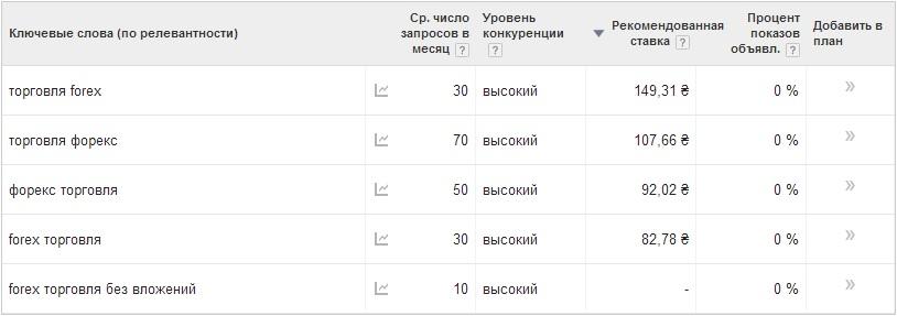 Ключевые слова для форекса luxottica group в россии контакты