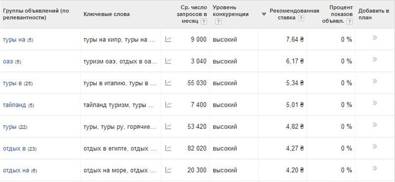 Стоимость ключевых слов в google adwords реклама подать в интернете бесплатно