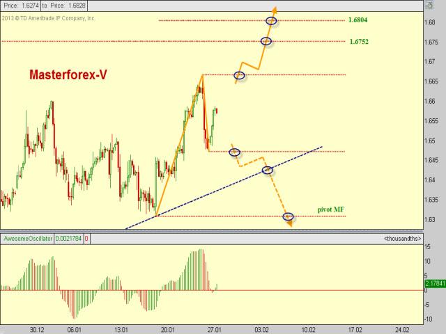 Форекс курс доллара к фунту стерлингов индикаторы форекс sma