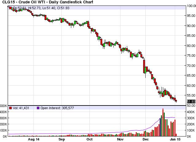 Стоимость нефти бренд сейчас на форексе индикаторы форекс obv