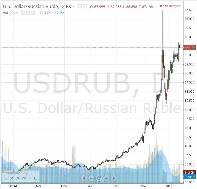 спб выгодный курс евро и доллар безаварийной