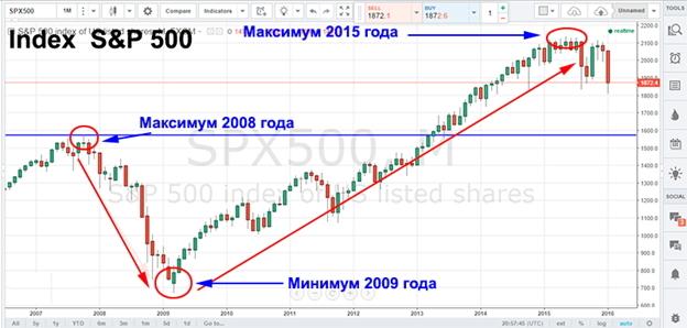 Во времена прошлого кризиса 2008 года, быстрое падение экономики сменилось стремительным ростом 2009 годана этот раз