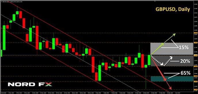 Прогноз евро-доллар график