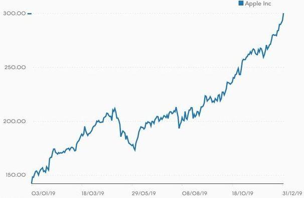 График акций Apple