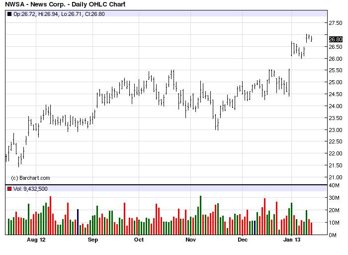 За четвёртый квартал прибыль Chevron на 41 процент выросла Chevron Corp., вторая по величине капитализации нефтяная...
