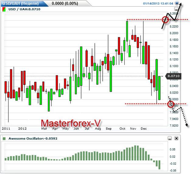 Где выгоднее курс евро