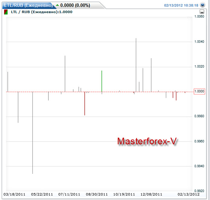 Курс валют лит к рублю