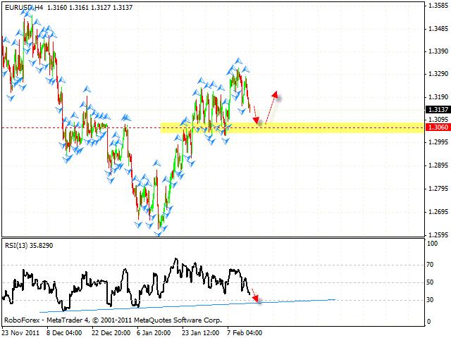 Прогноз евро форекс
