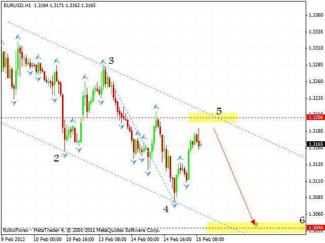 Прогноз форекс на февраля 2012 forex trading day