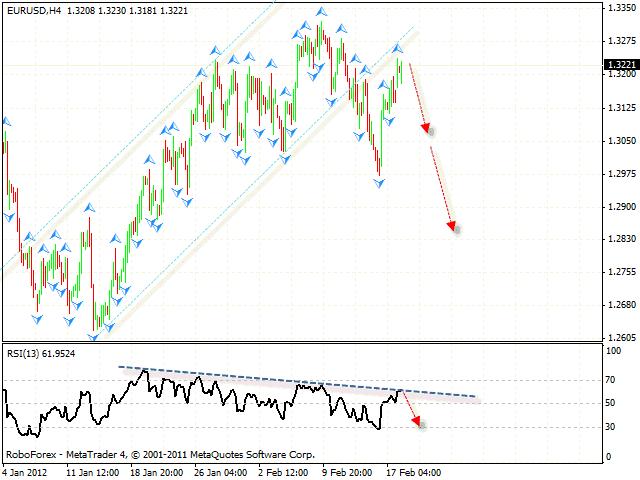 Прогноз курса пары евро доллар