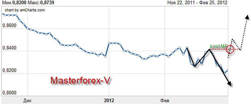 Таблица курса доллара
