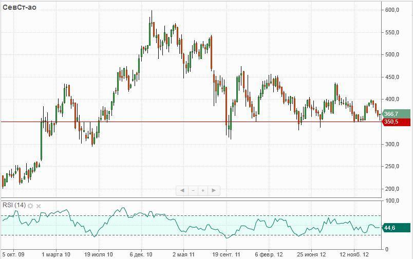 График BRENT, цена на нефть - ForexNewsPRO