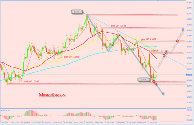 курс евро от Masterforex-V
