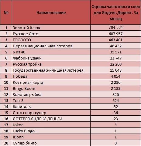 Известны самые популярные лотереи России