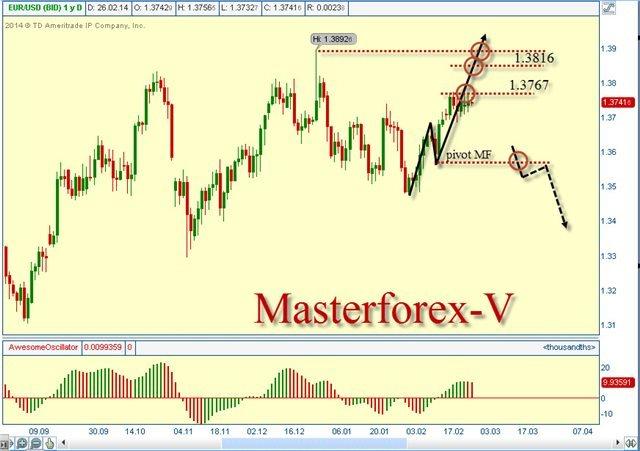 Курс евро к тенге на рынке  Форекс упал