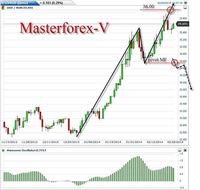 Форекс котировки евро рубль