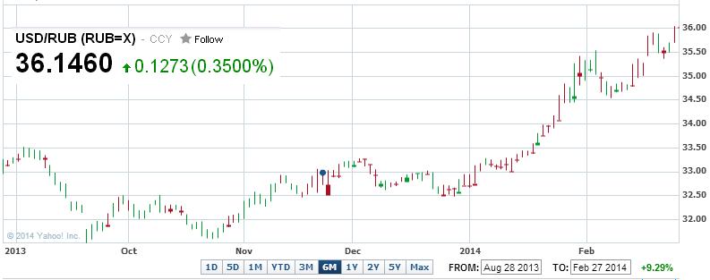 Курс доллар к российскому рублю forex как нас обманывают