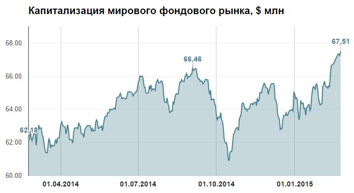 Капитализация рынка акций сленг на форексе пацан