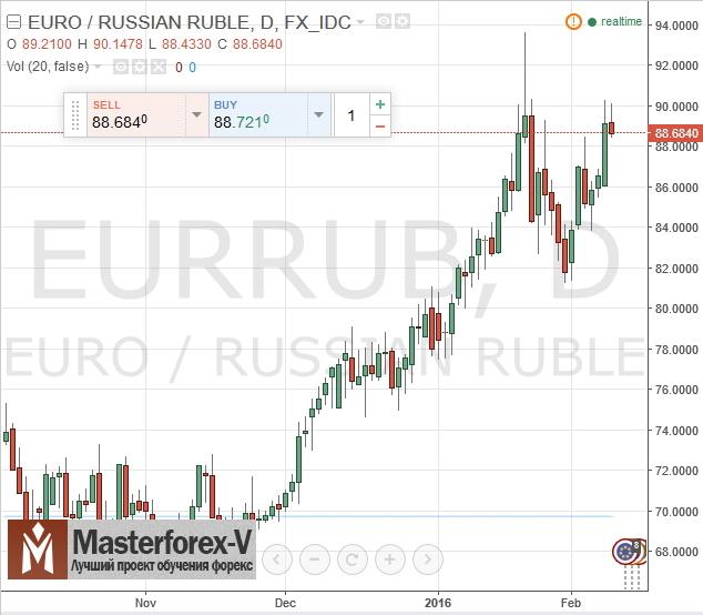 но в более красивом виде, тогда вам по ссылке: //wwwbankiru/products/currency/eur/