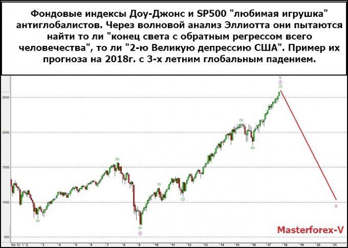 Прогнозные значения индекса DJIA в 2018г.