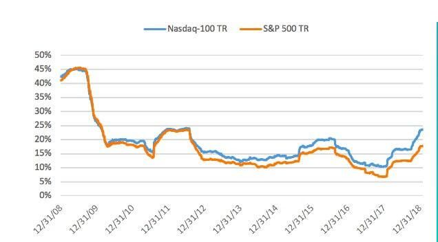 График индекса Насдак