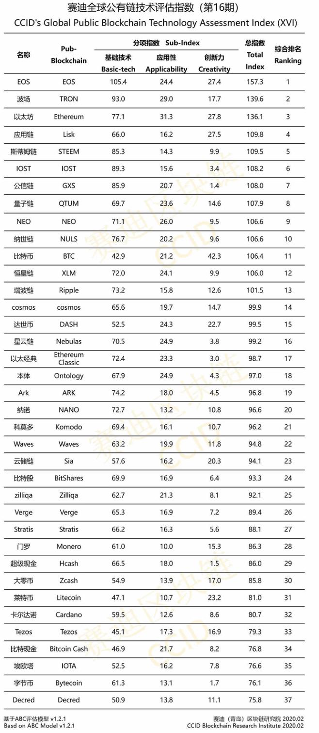 Первый рейтинг криптовалютных проектов в 2020 году.