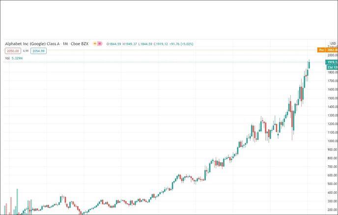 Цена акций Google