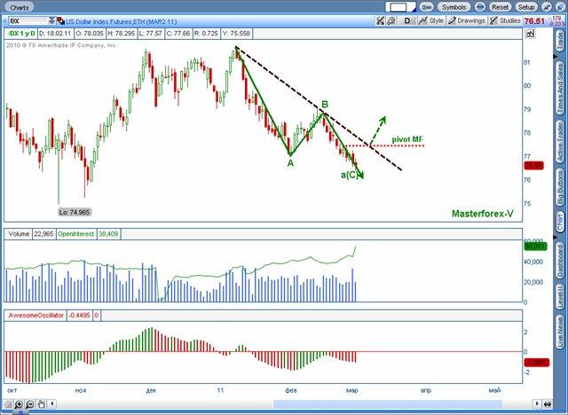 Индекс доллара DX