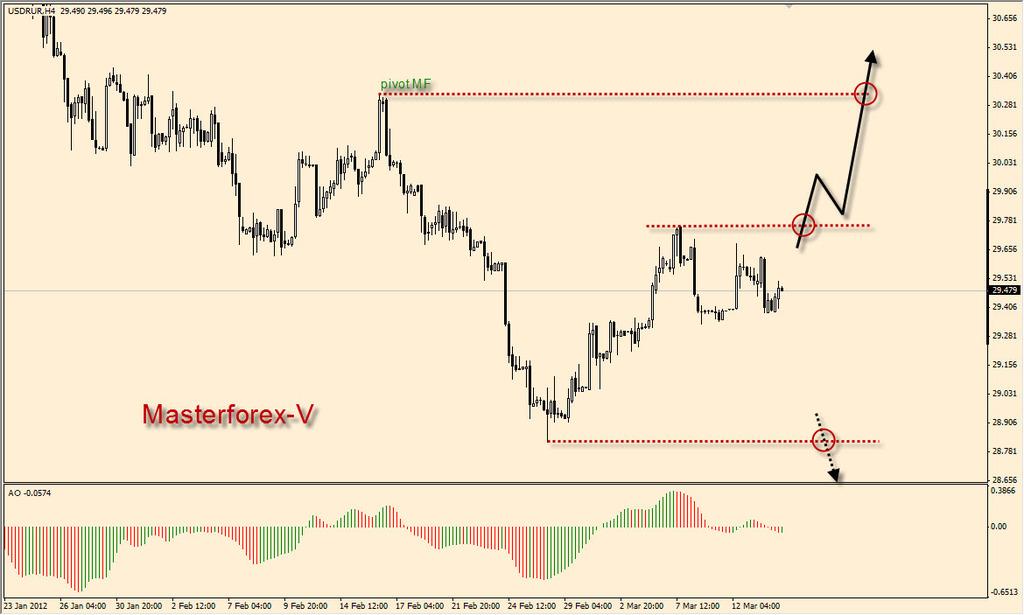 Курс евро на завтра покупка