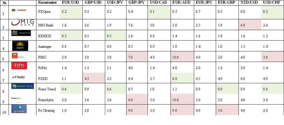 Forex самые низкие спреды volume forex order