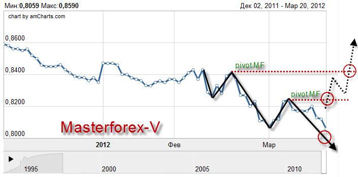 Беларусбанк курс доллара на сегодня
